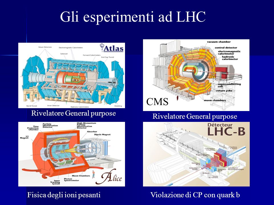Gli esperimenti ad LHC CMS Rivelatore General purpose