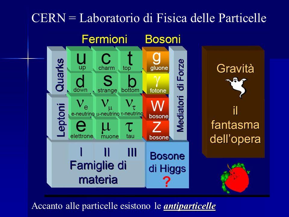 CERN = Laboratorio di Fisica delle Particelle