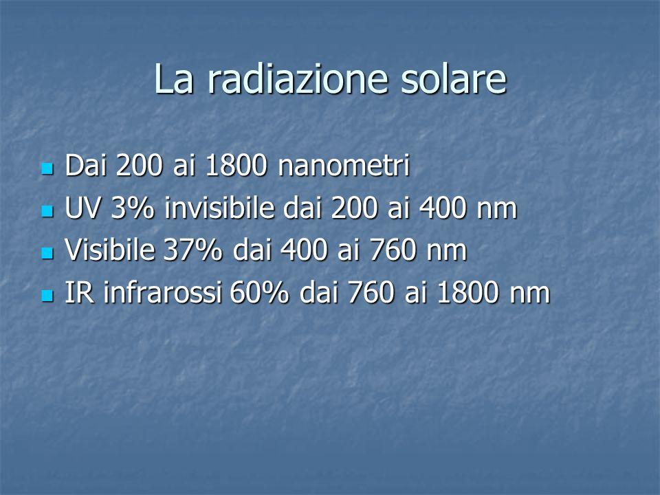 La radiazione solare Dai 200 ai 1800 nanometri