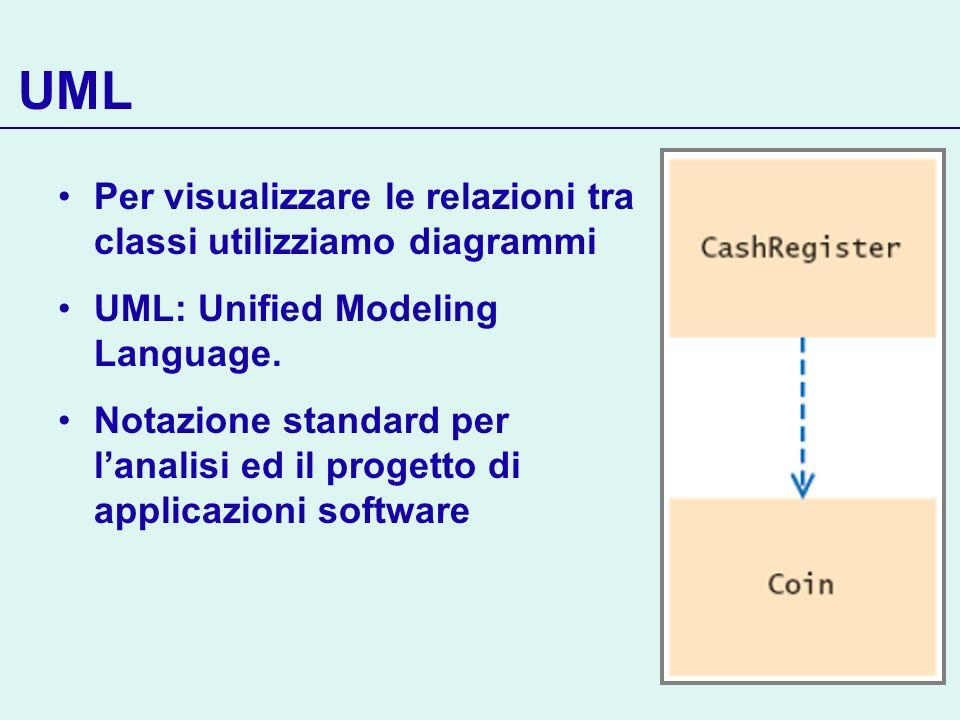 UML Per visualizzare le relazioni tra classi utilizziamo diagrammi