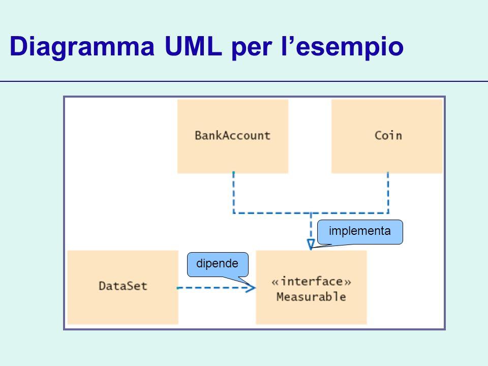 Diagramma UML per l'esempio