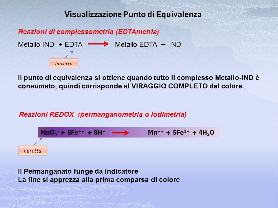 Visualizzazione Punto di Equivalenza