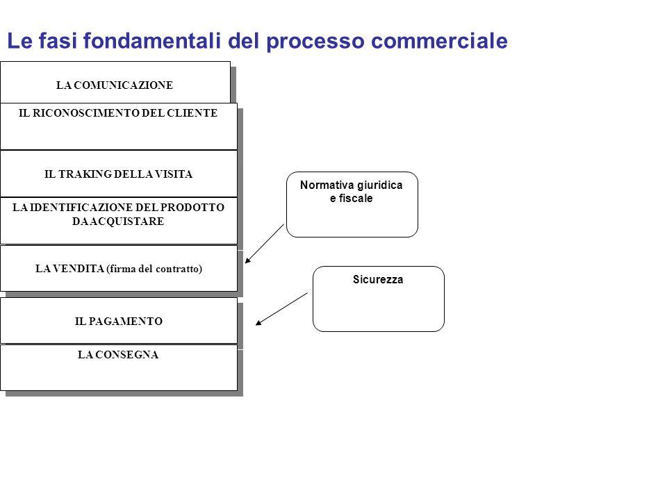 Le fasi fondamentali del processo commerciale