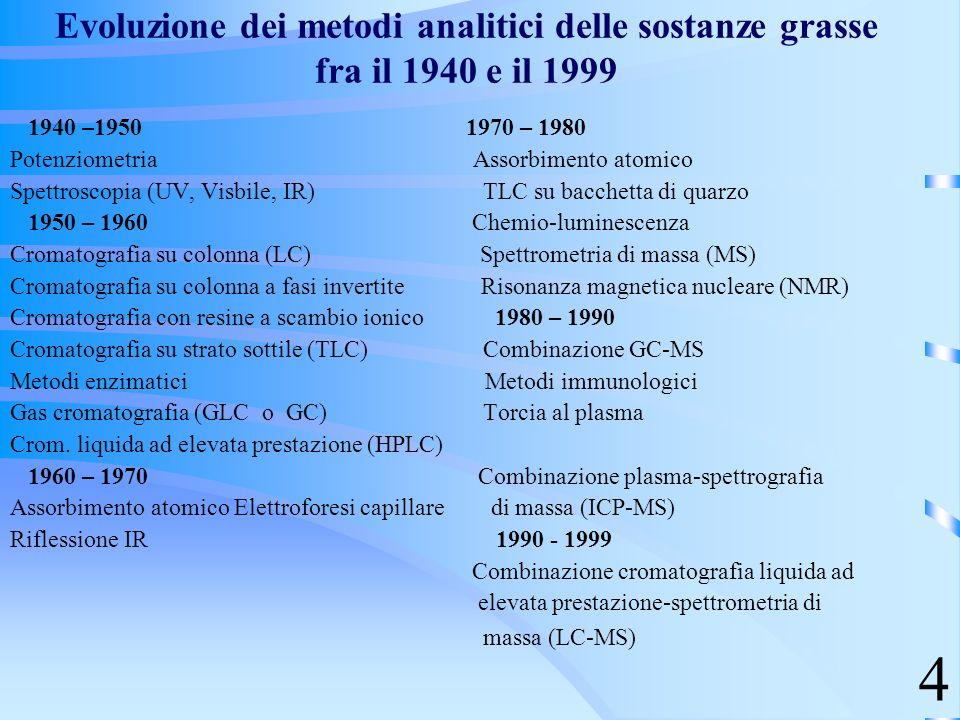 Evoluzione dei metodi analitici delle sostanze grasse fra il 1940 e il 1999
