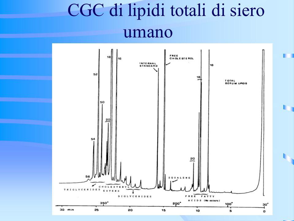 CGC di lipidi totali di siero umano