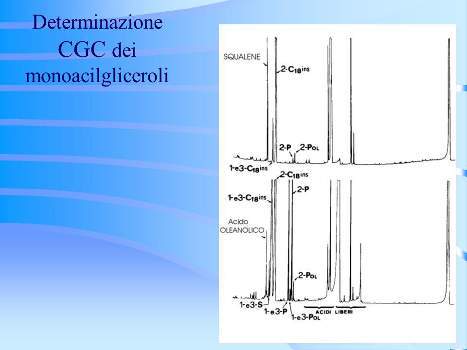 Determinazione CGC dei monoacilgliceroli