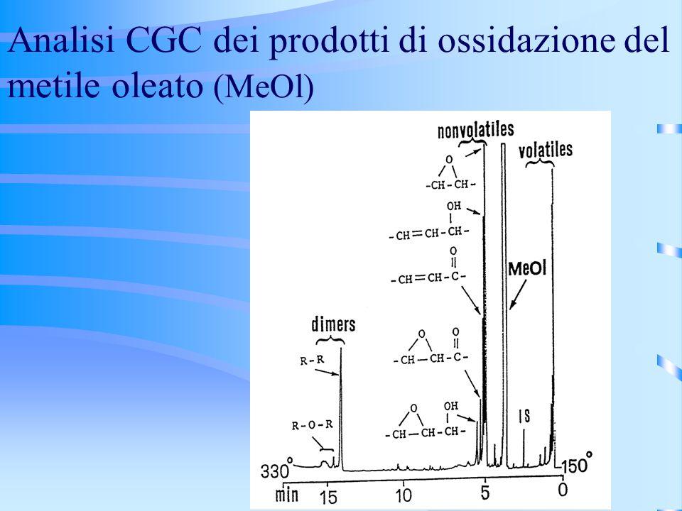 Analisi CGC dei prodotti di ossidazione del metile oleato (MeOl)