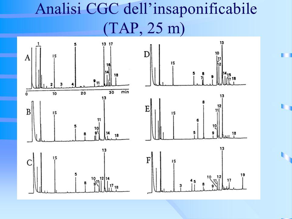 Analisi CGC dell'insaponificabile (TAP, 25 m)
