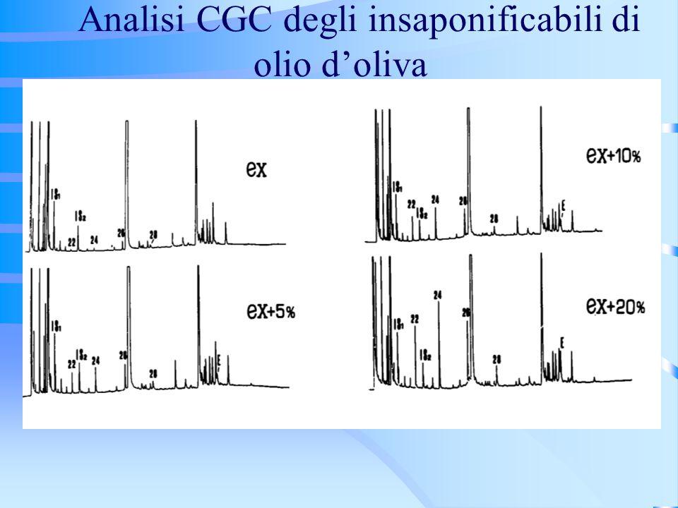 Analisi CGC degli insaponificabili di olio d'oliva