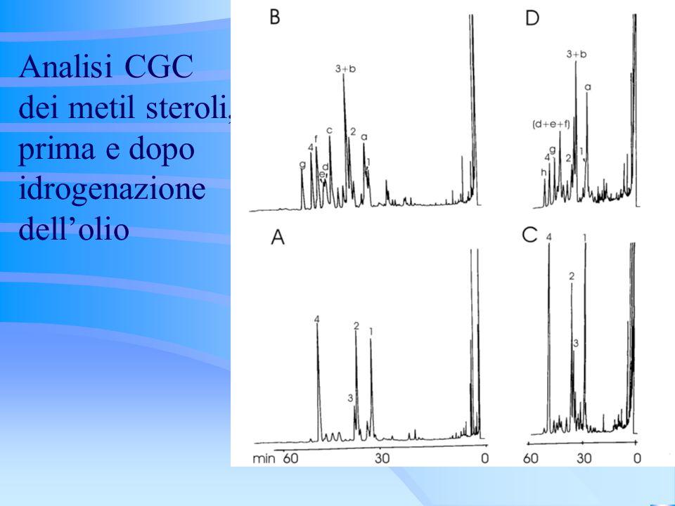 Analisi CGC dei metil steroli, prima e dopo idrogenazione dell'olio