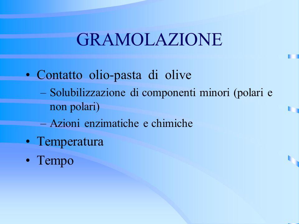 GRAMOLAZIONE Contatto olio-pasta di olive Temperatura Tempo