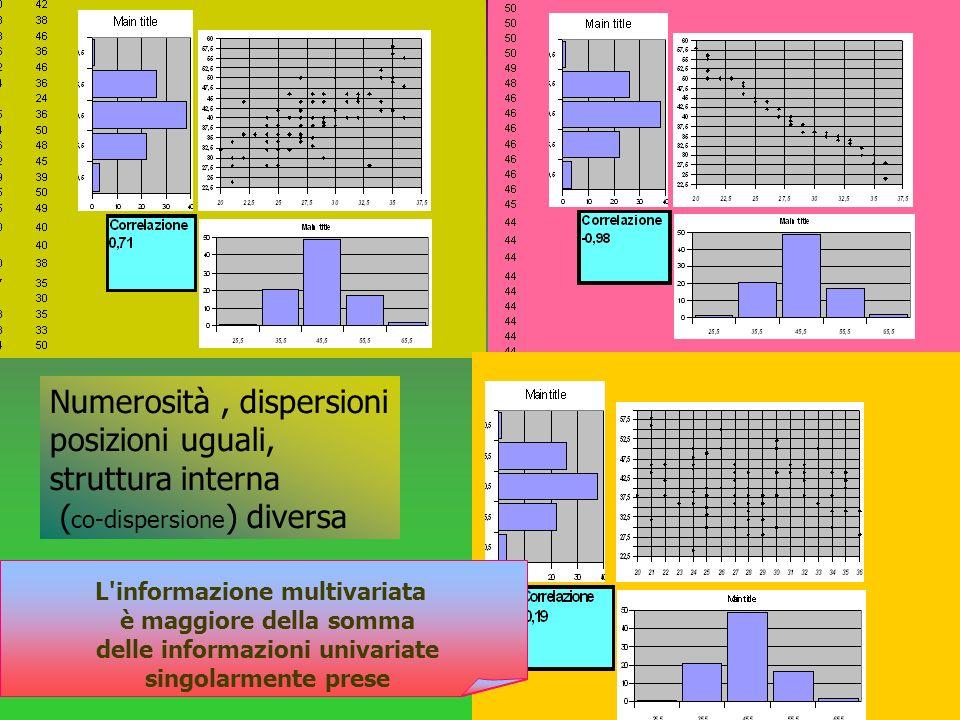 L informazione multivariata delle informazioni univariate