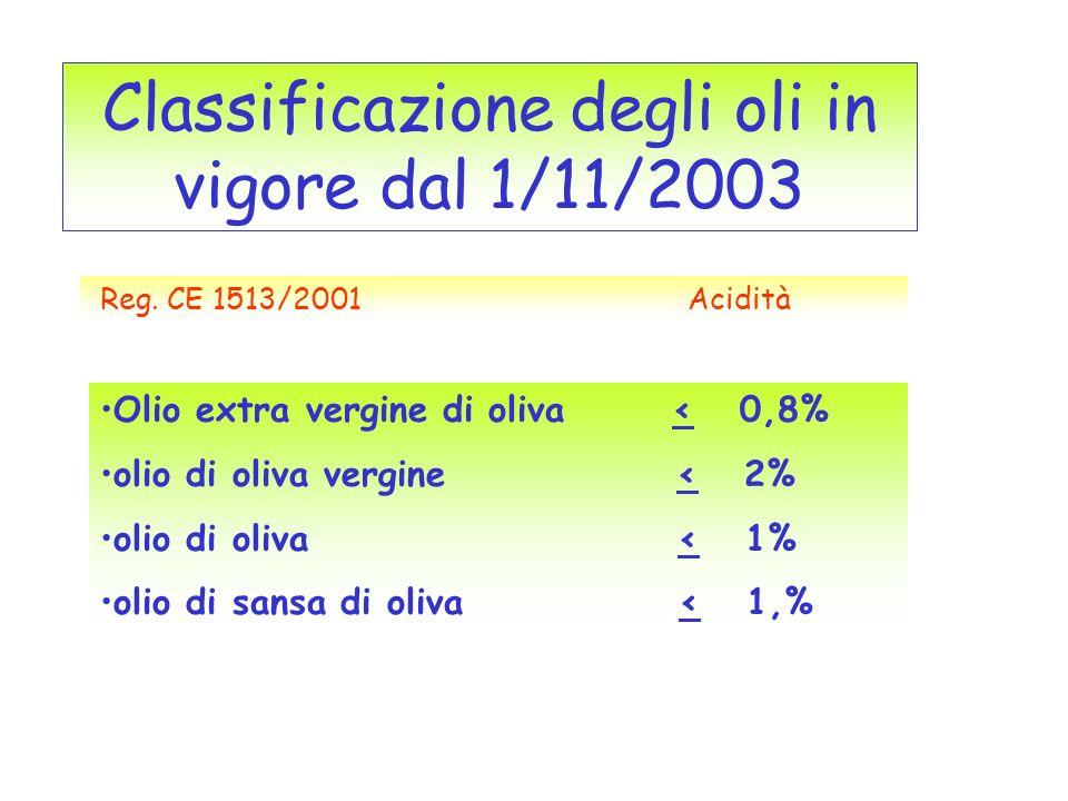 Classificazione degli oli in vigore dal 1/11/2003