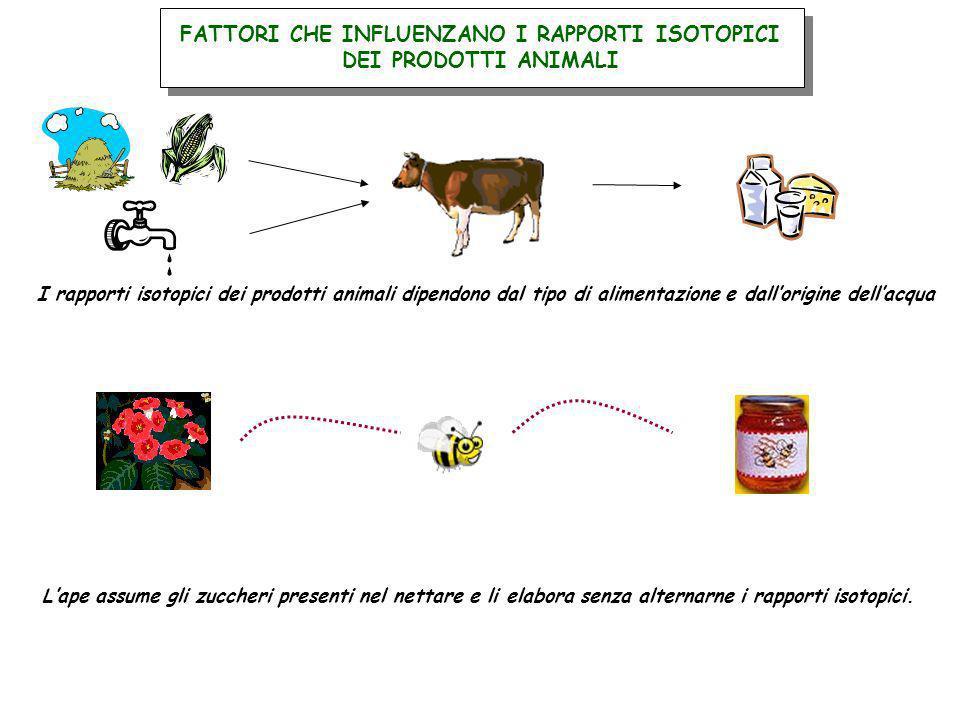 FATTORI CHE INFLUENZANO I RAPPORTI ISOTOPICI DEI PRODOTTI ANIMALI