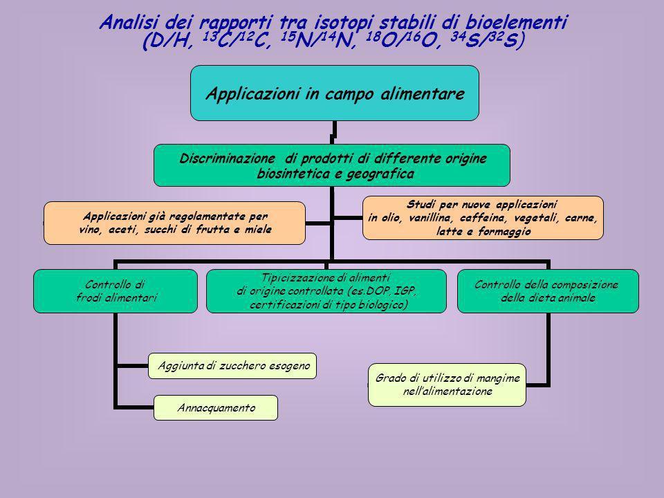 Analisi dei rapporti tra isotopi stabili di bioelementi (D/H, 13C/12C, 15N/14N, 18O/16O, 34S/32S)