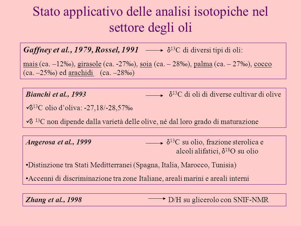 Stato applicativo delle analisi isotopiche nel settore degli oli