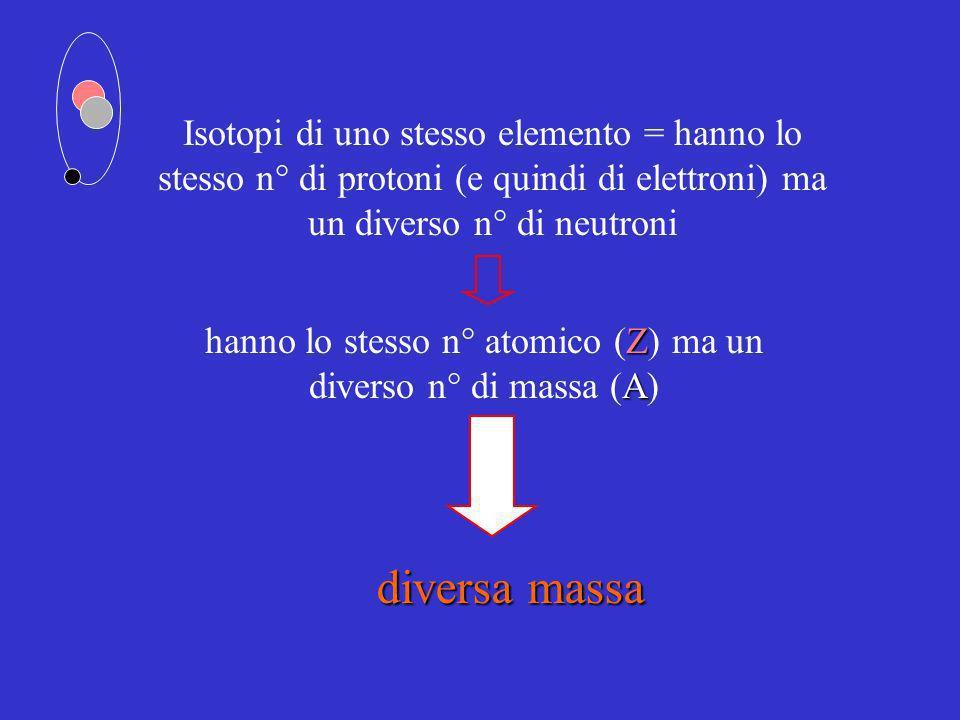 hanno lo stesso n° atomico (Z) ma un diverso n° di massa (A)