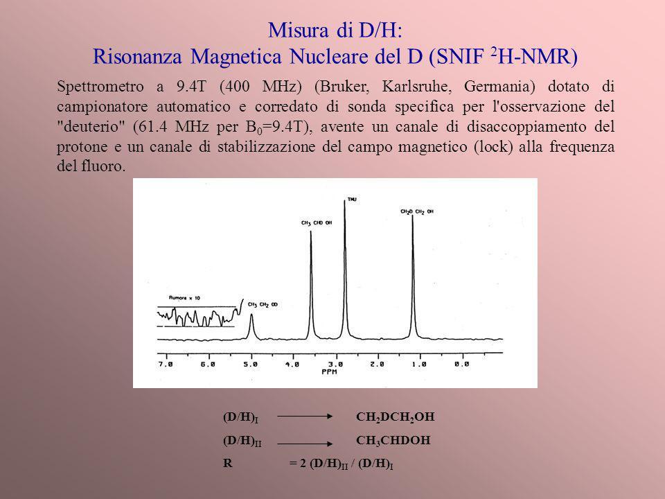 Misura di D/H: Risonanza Magnetica Nucleare del D (SNIF 2H-NMR)