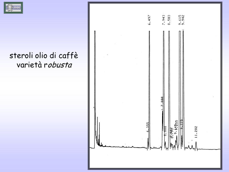 steroli olio di caffè varietà robusta
