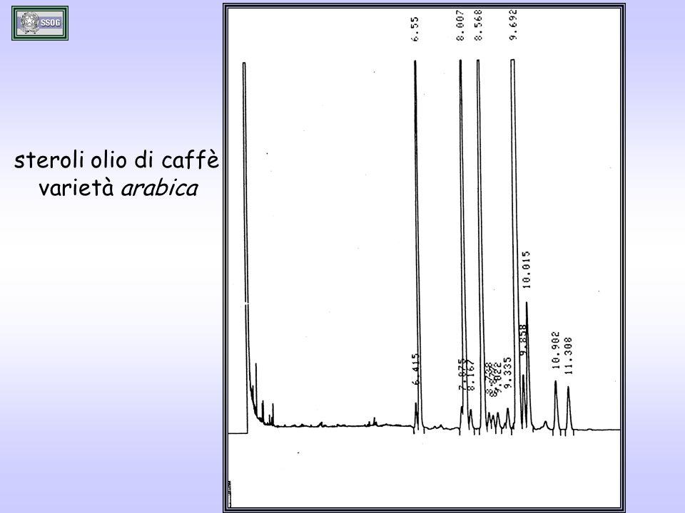 steroli olio di caffè varietà arabica