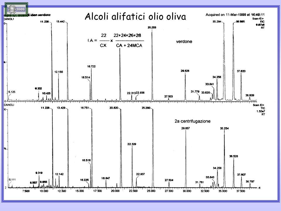 Alcoli alifatici olio oliva