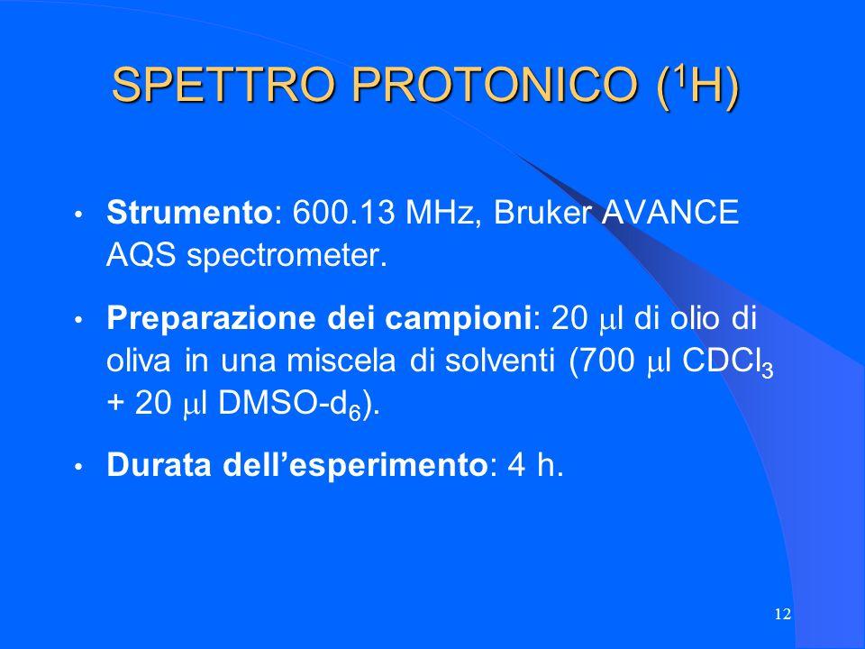 SPETTRO PROTONICO (1H) Strumento: 600.13 MHz, Bruker AVANCE AQS spectrometer.