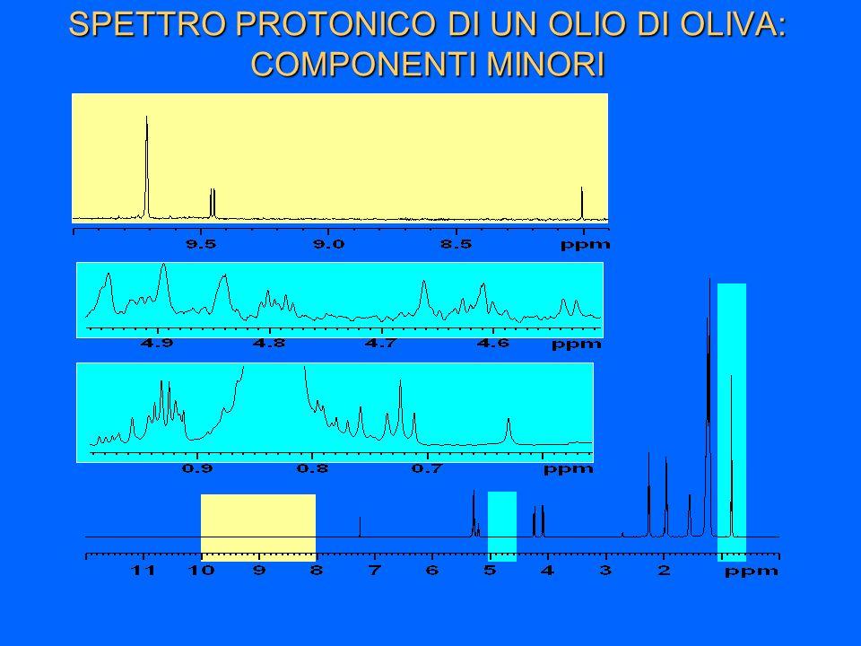 SPETTRO PROTONICO DI UN OLIO DI OLIVA: COMPONENTI MINORI