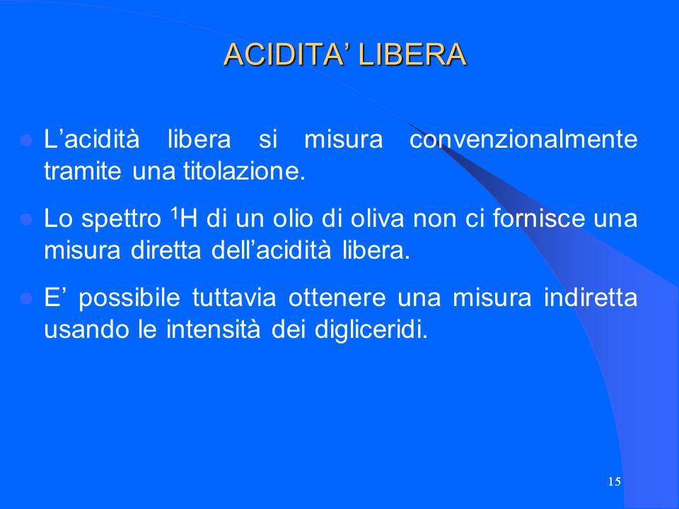 ACIDITA' LIBERA L'acidità libera si misura convenzionalmente tramite una titolazione.