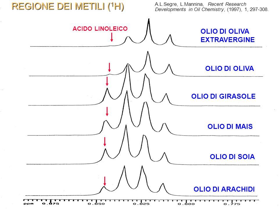 REGIONE DEI METILI (1H) OLIO DI OLIVA EXTRAVERGINE OLIO DI OLIVA