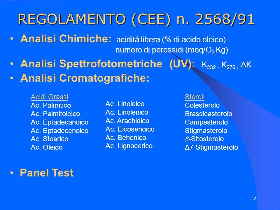 REGOLAMENTO (CEE) n. 2568/91Analisi Chimiche: acidità libera (% di acido oleico) numero di perossidi (meq/O2 Kg)