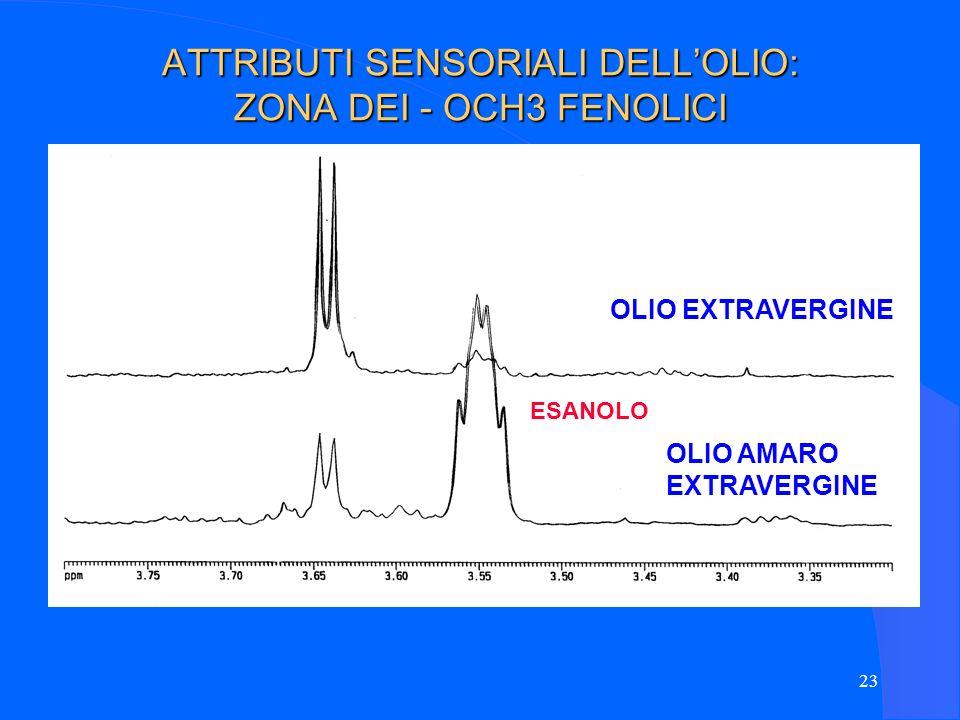 ATTRIBUTI SENSORIALI DELL'OLIO: ZONA DEI - OCH3 FENOLICI