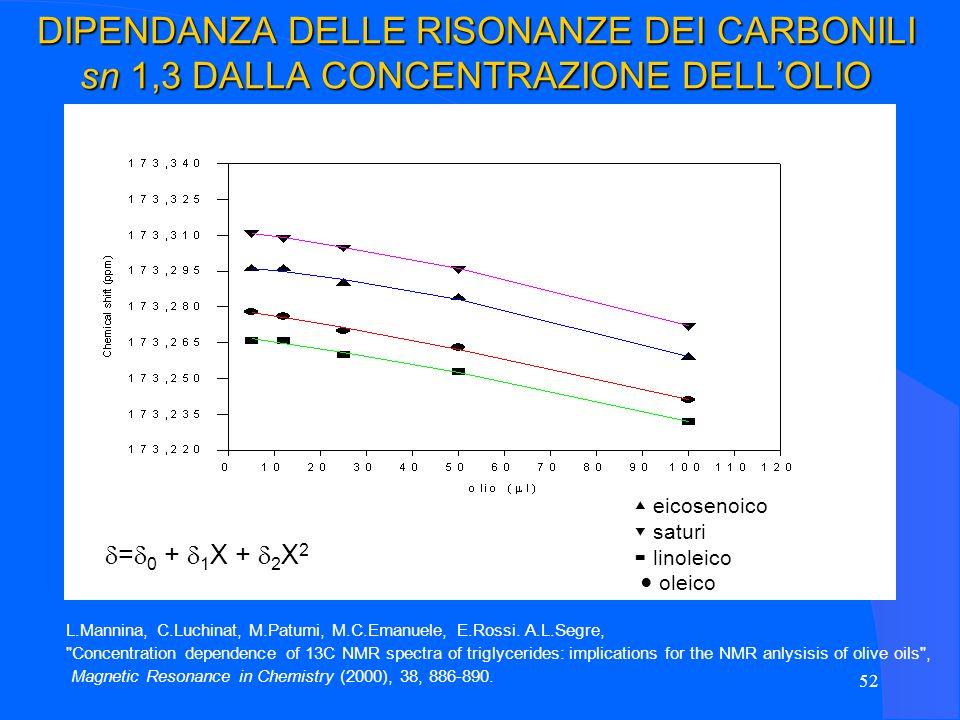 DIPENDANZA DELLE RISONANZE DEI CARBONILI sn 1,3 DALLA CONCENTRAZIONE DELL'OLIO