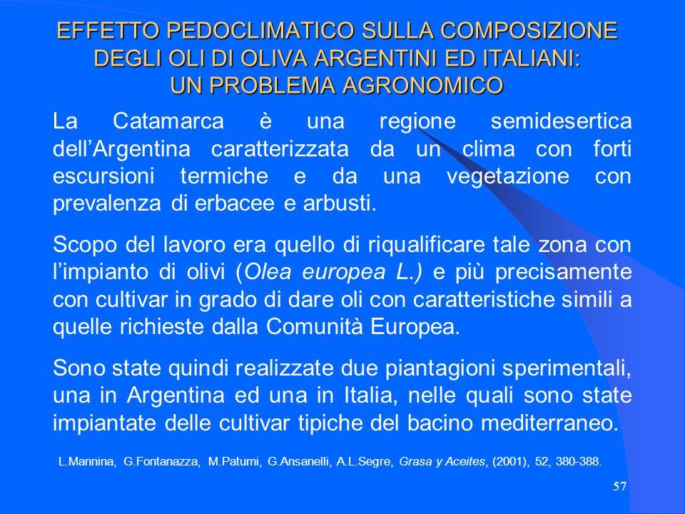EFFETTO PEDOCLIMATICO SULLA COMPOSIZIONE DEGLI OLI DI OLIVA ARGENTINI ED ITALIANI: UN PROBLEMA AGRONOMICO