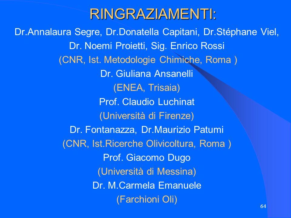 RINGRAZIAMENTI:Dr.Annalaura Segre, Dr.Donatella Capitani, Dr.Stéphane Viel, Dr. Noemi Proietti, Sig. Enrico Rossi.