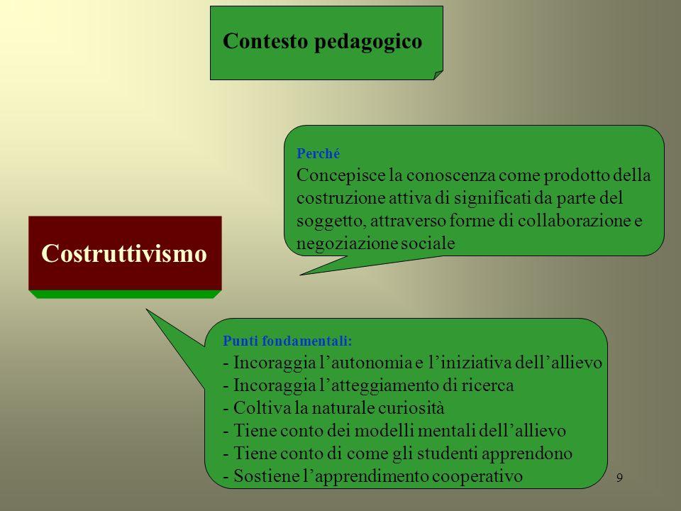 Costruttivismo Contesto pedagogico