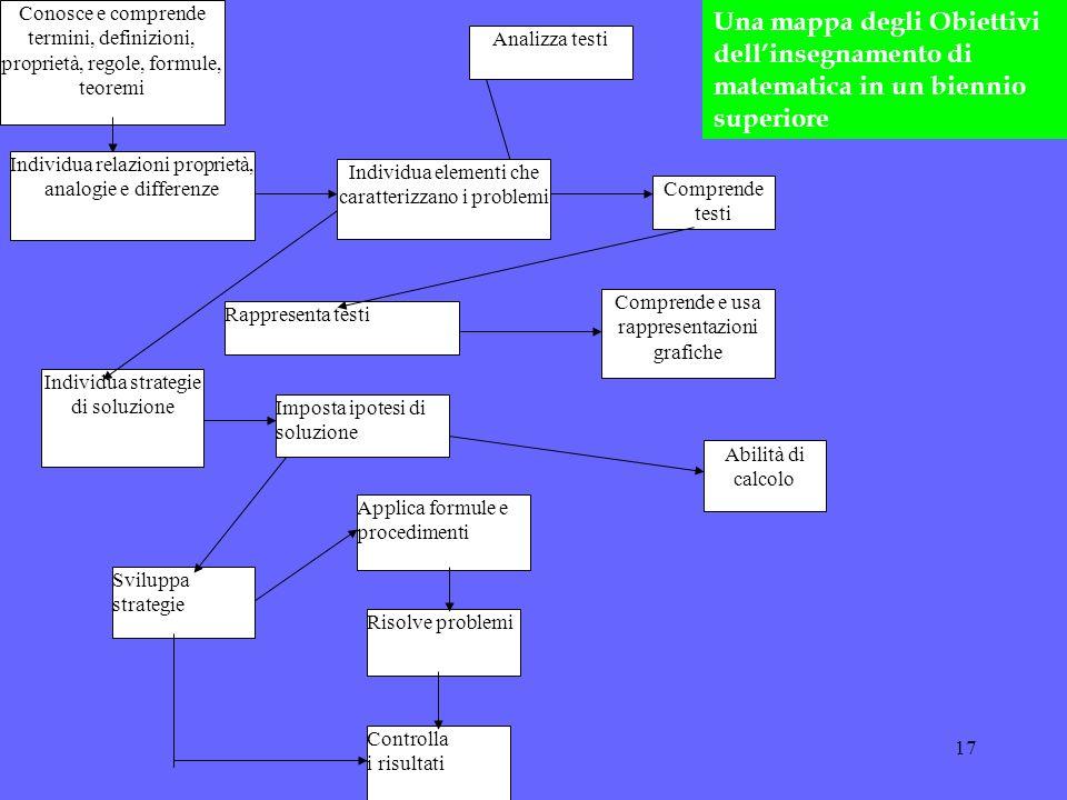 Conosce e comprende termini, definizioni, proprietà, regole, formule, teoremi