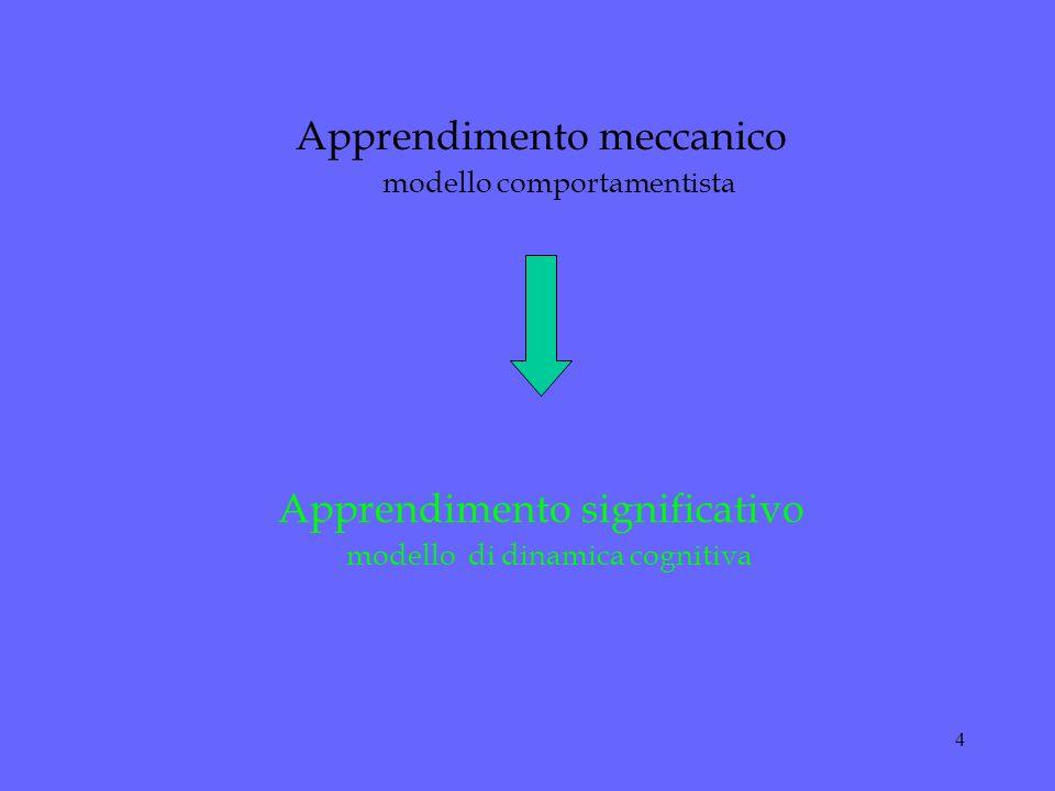 Apprendimento meccanico modello comportamentista