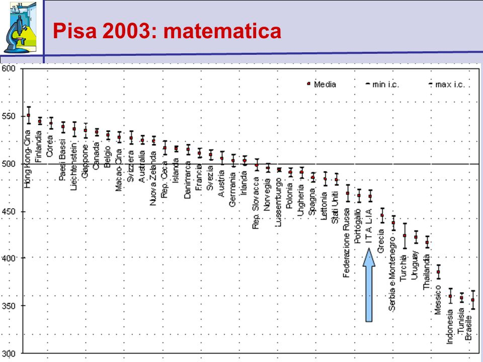 Pisa 2003: matematica Napoli, 9 gennaio 2007