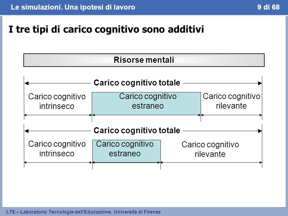 I tre tipi di carico cognitivo sono additivi