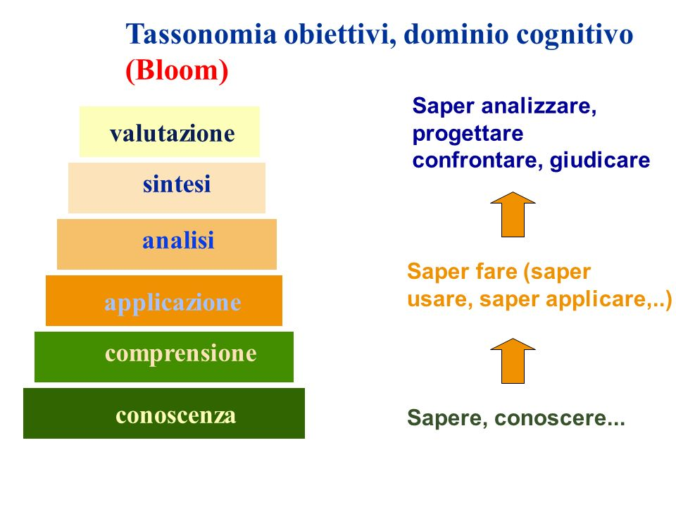 Tassonomia obiettivi, dominio cognitivo (Bloom)