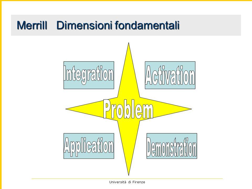 Merrill Dimensioni fondamentali