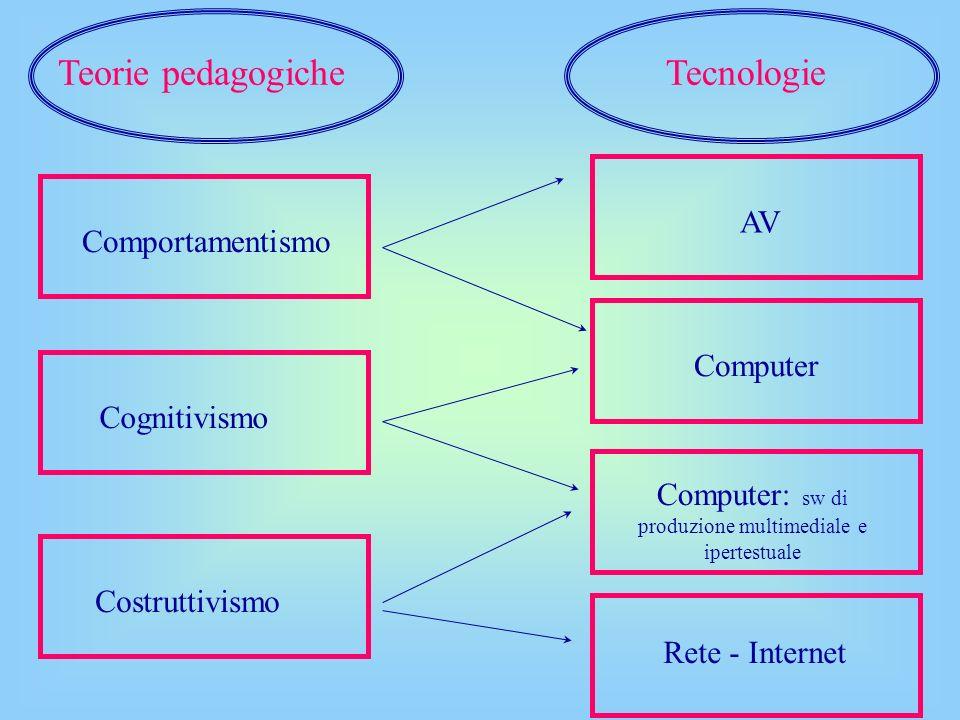 Computer: sw di produzione multimediale e ipertestuale