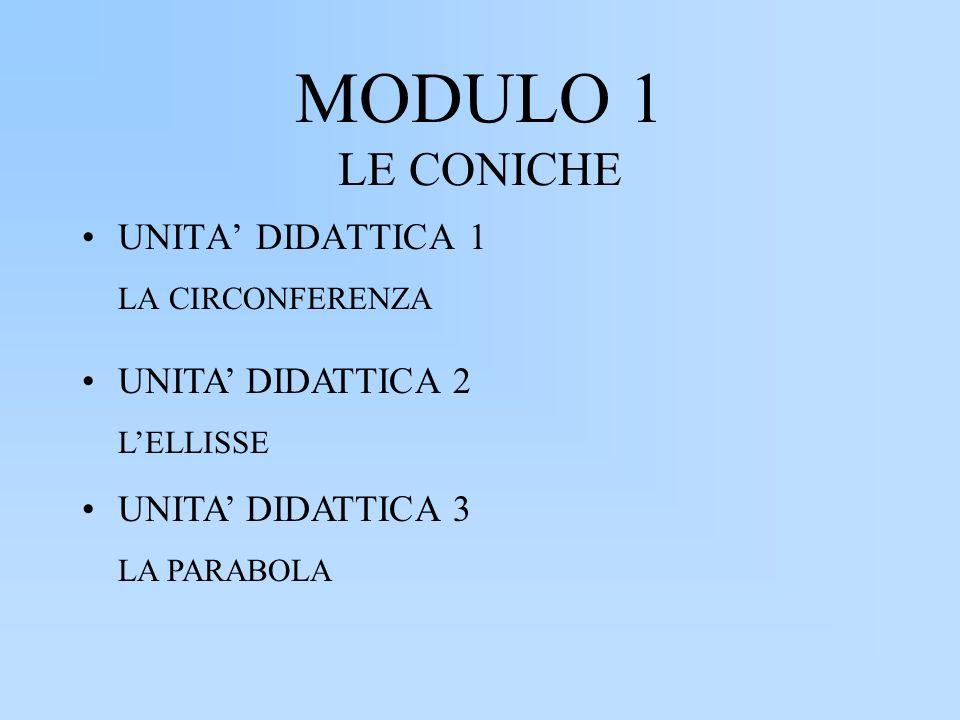 MODULO 1 LE CONICHE LA CIRCONFERENZA L'ELLISSE LA PARABOLA