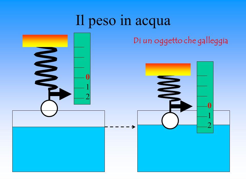 Il peso in acqua Di un oggetto che galleggia 1 2 1 2