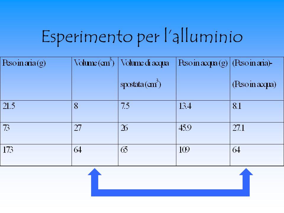 Esperimento per l'alluminio