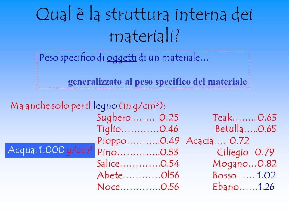 Qual è la struttura interna dei materiali