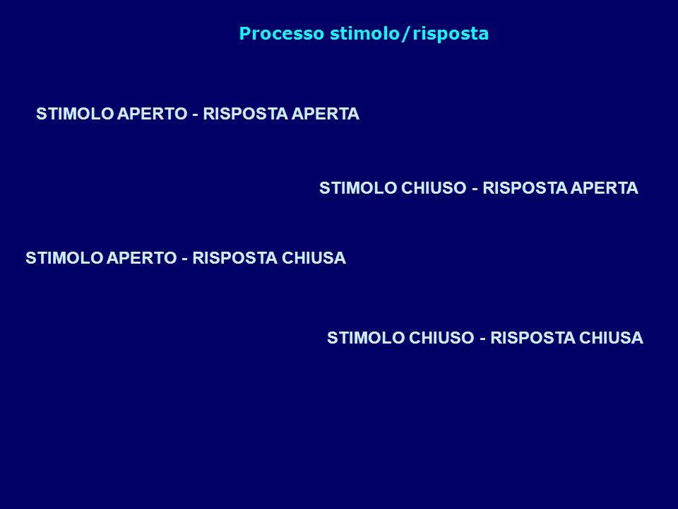 Processo stimolo/risposta
