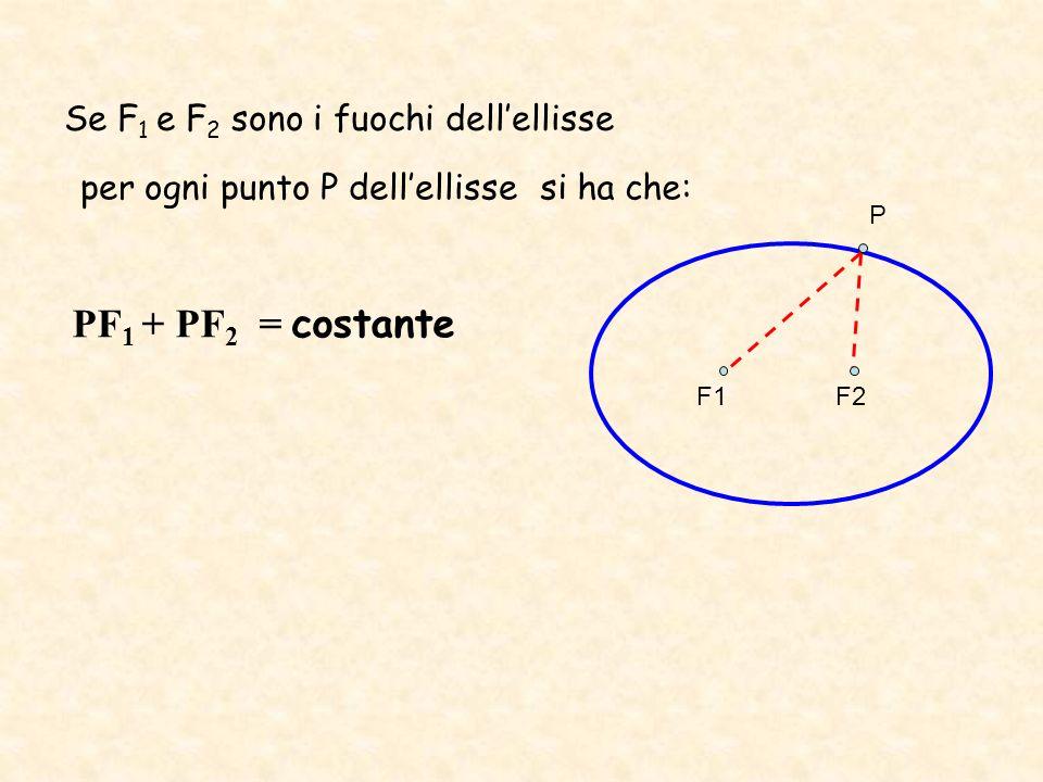 PF1 + PF2 = costante Se F1 e F2 sono i fuochi dell'ellisse