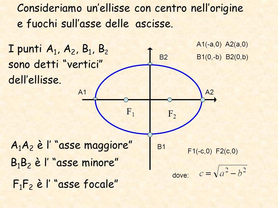 Consideriamo un'ellisse con centro nell'origine