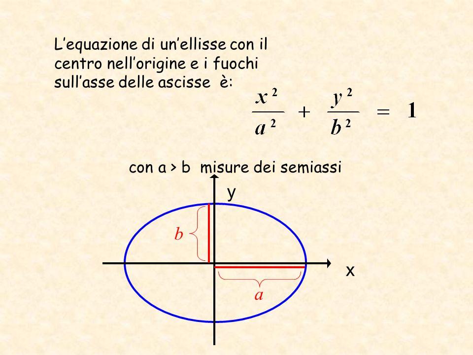 L'equazione di un'ellisse con il centro nell'origine e i fuochi sull'asse delle ascisse è: